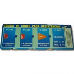 Codigo De Cores Para Resistencia CCR-RI